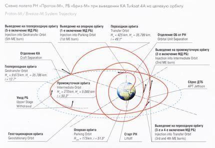 Ciclograma 04