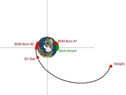 Eutelsat-3B 05
