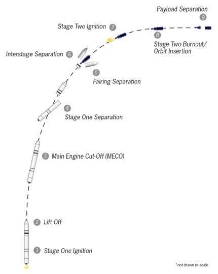 Cygnus-2_2014-07-12_12-12-43