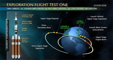 EFT-1_mission_diagrama
