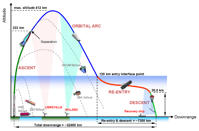 IXV_flight_profile_node_full_image_2