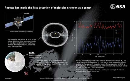 First_detection_of_molecular_nitrogen_at_a_comet_node_full_image_2