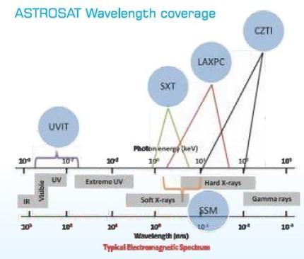 PSLV-C30_Astrosat 5