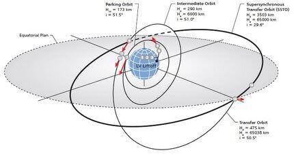 Proton-M_Intelsat-31 8