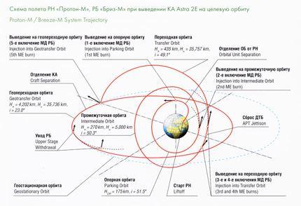 Astra-2E 03